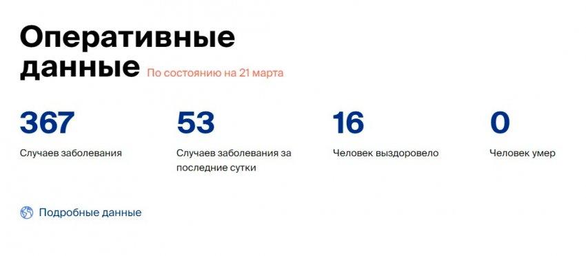 В России вновь выросло число людей заболевших коронавирусом