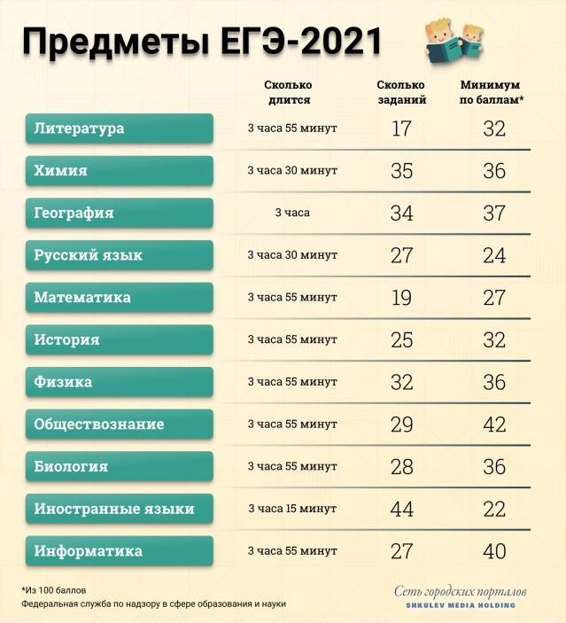 Где и как узнать результаты ЕГЭ и ОГЭ по паспортным данным в 2021 году